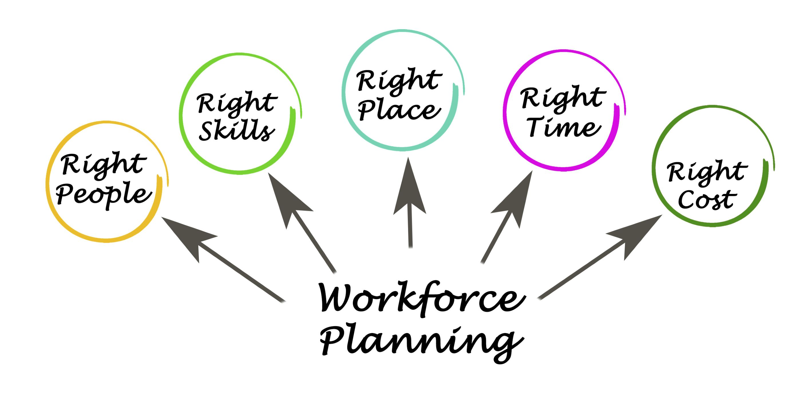 Contact Centre Workforce Planning